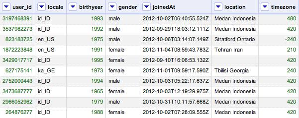 users dataset