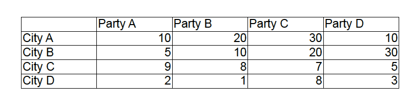 City eletion scores